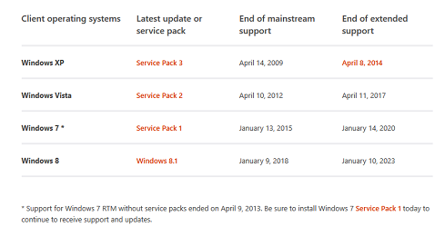 Microsoft will end Windows 7 support in upcoming years