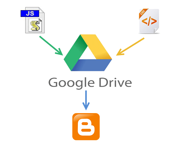 How to Host Website CSS And JavaScript file in Google Drive [Closed]