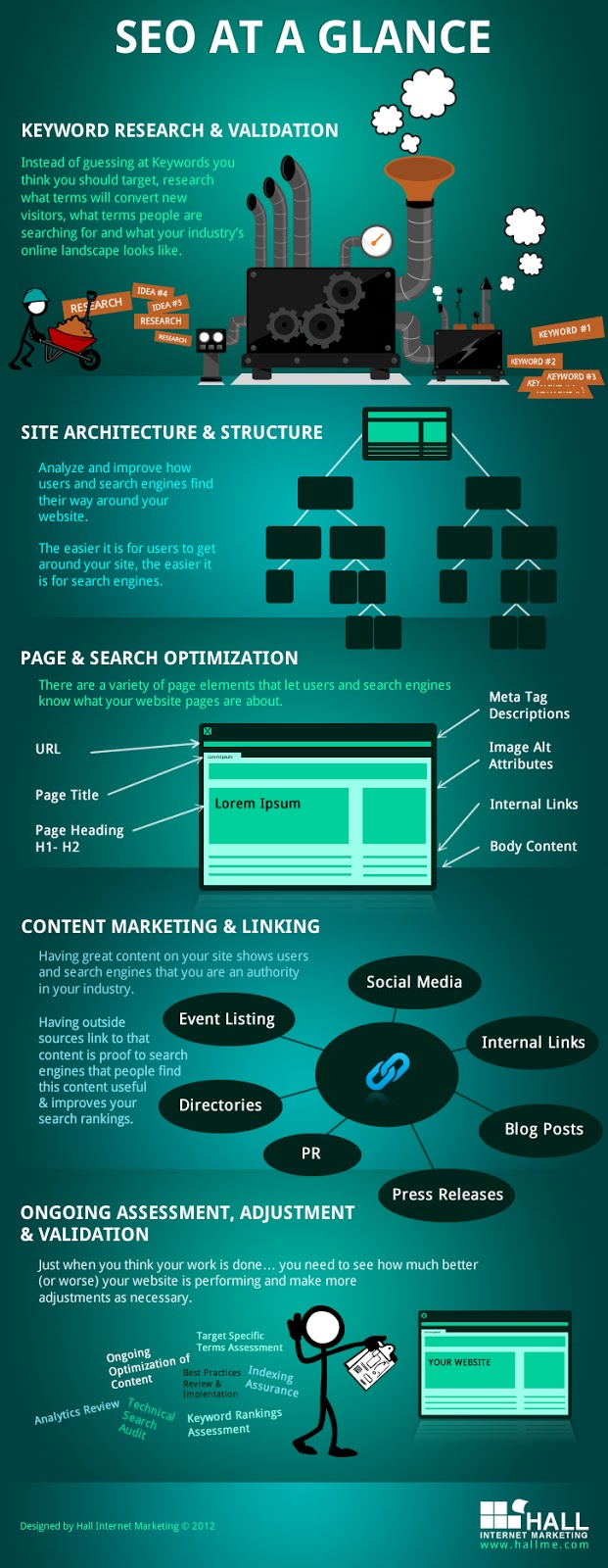 Search Engine Optimization(SEO) at a Glance [Infographics]