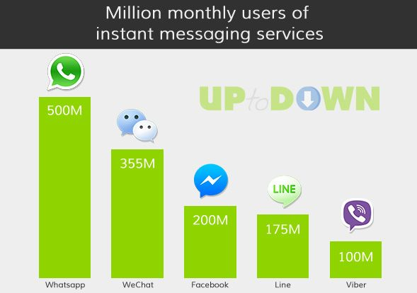 Why Peoples Still Believe That Facebook Is Much Better Than WhatsApp