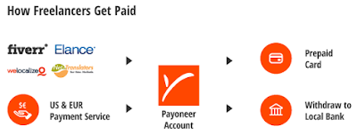 International Payments Made Easy | Payoneer Review [Free $25 Sign-up Bonus]